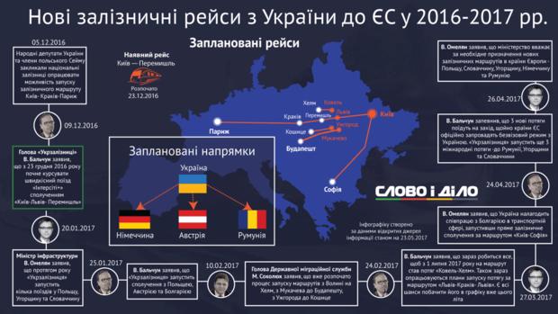 рейсы в страны ЕС